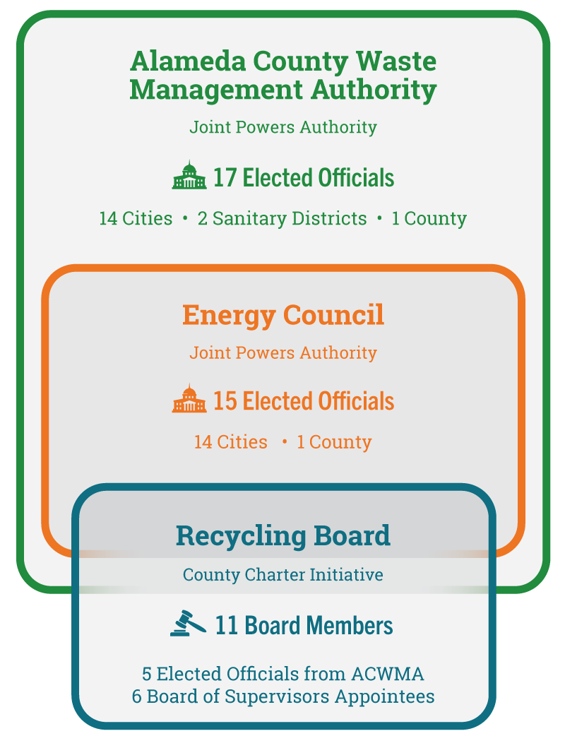 stopwaste board diagram