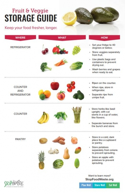 Keep fruits and vegetables fresh stopwaste home work school the food items we waste the most are fresh vegetables and fruit this is typically because we have bought too much or didnt use it in time forumfinder Choice Image