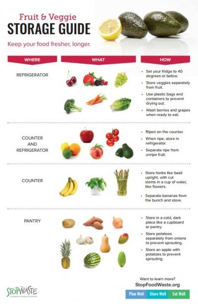 keep fruits and vegetables fresh stopwaste home work school