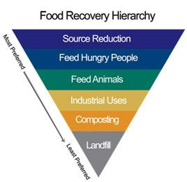Reduce Food Waste   StopWaste - Home, Work, School
